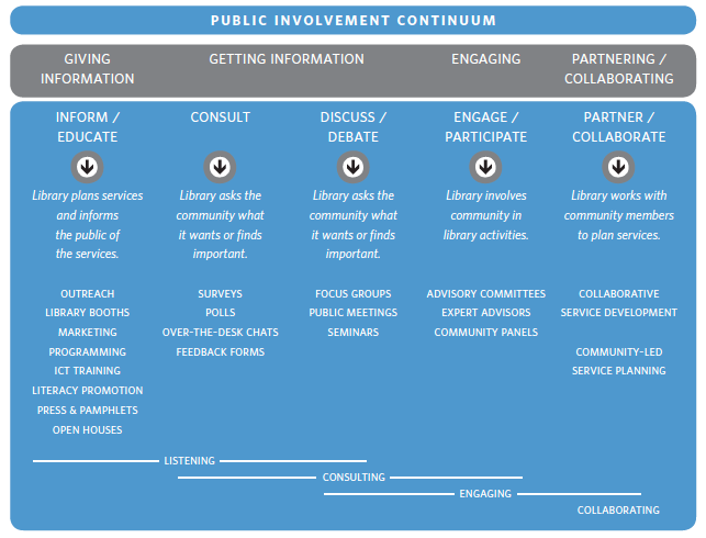 Community-Led Libraries Toolkit_Public Involvement Continuum